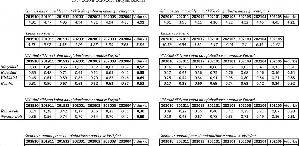 Informacija apie daugiabučių namų šilumos sunaudojimą ir mokėjimus 2019/2020 ir 2020/2021 šildymo sezonas